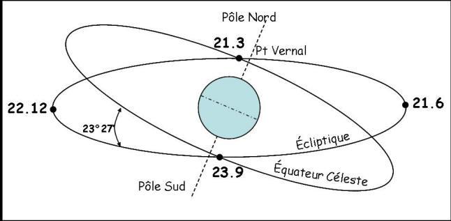 ecliptique definition