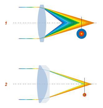 Pour obtenir une image nette, l oculaire doit être placé au foyer de  l objectif. Or, comment obtenir une image nette lorsque les foyers sont  multiples   05d2303a32db