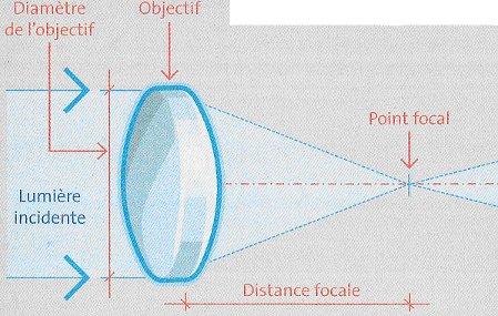Instrument dastronomie astroclub du marsan leo lagrange for Objectif miroir